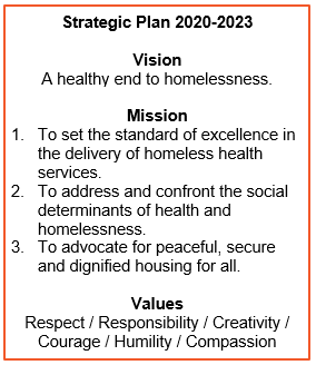 Text Box: 2020-2023 Strategic Plan VisionA healthy end to homelessness.Mission1.	To set the standard of excellence in the delivery of homeless health services.2.	To address and confront the social determinants of health and homelessness.3.	To advocate for peaceful, secure and dignified housing for all.ValuesRespect / Responsibility / Creativity / Courage / Humility / Compassion